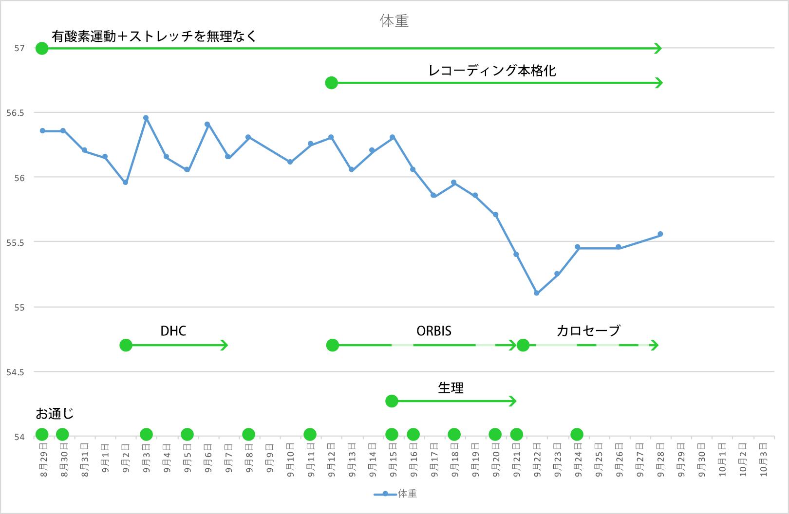 graph-recording